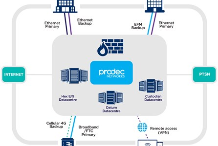 Prodec's hosted network model