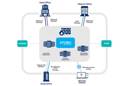 Office moves - Prodec's network structure