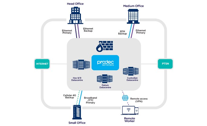 Managed IT Services - The prodec network model